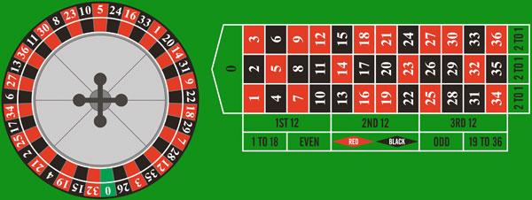 Numeri pari nella roulette
